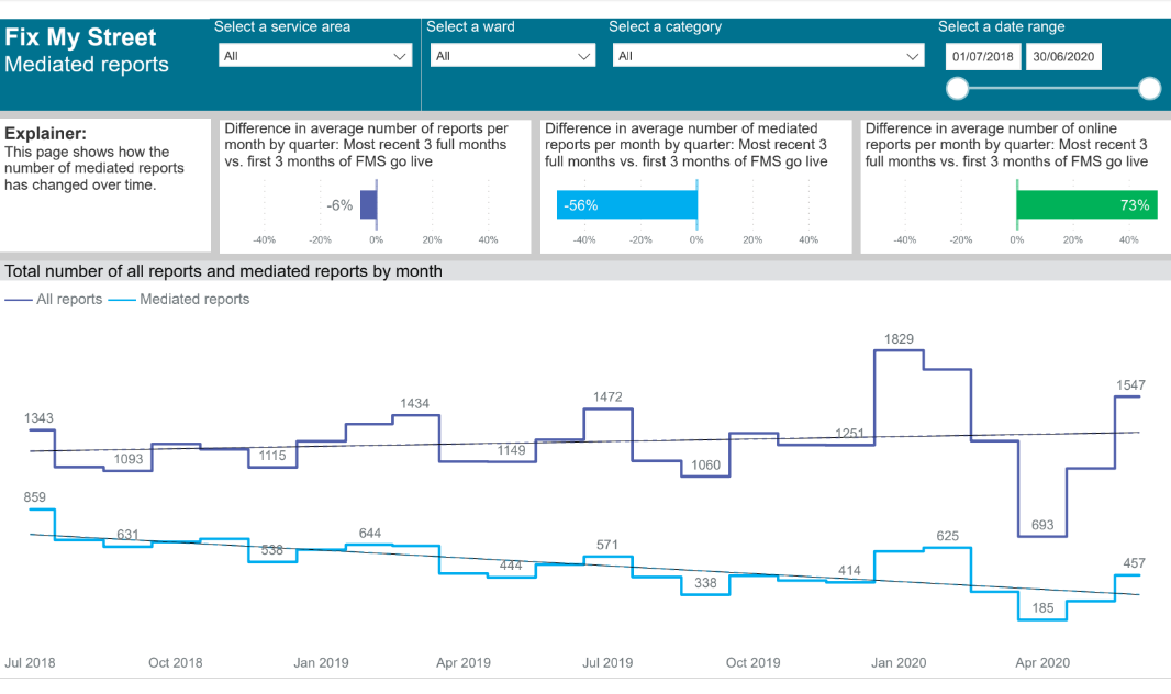 How the number of mediated reports has changed over time after the implementation of FixmyStreet Pro at B&NES
