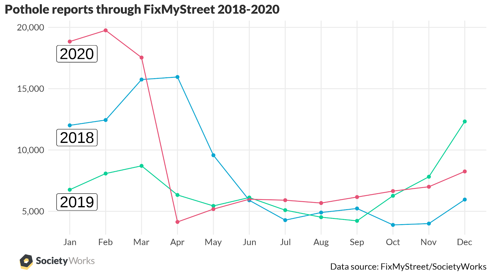 Graph showing pothole reports made through FixMyStreet in 2020
