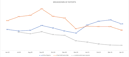 Graph showing the breakdown of reports at Central Bedfordshire Council between June 2020 and April 2021